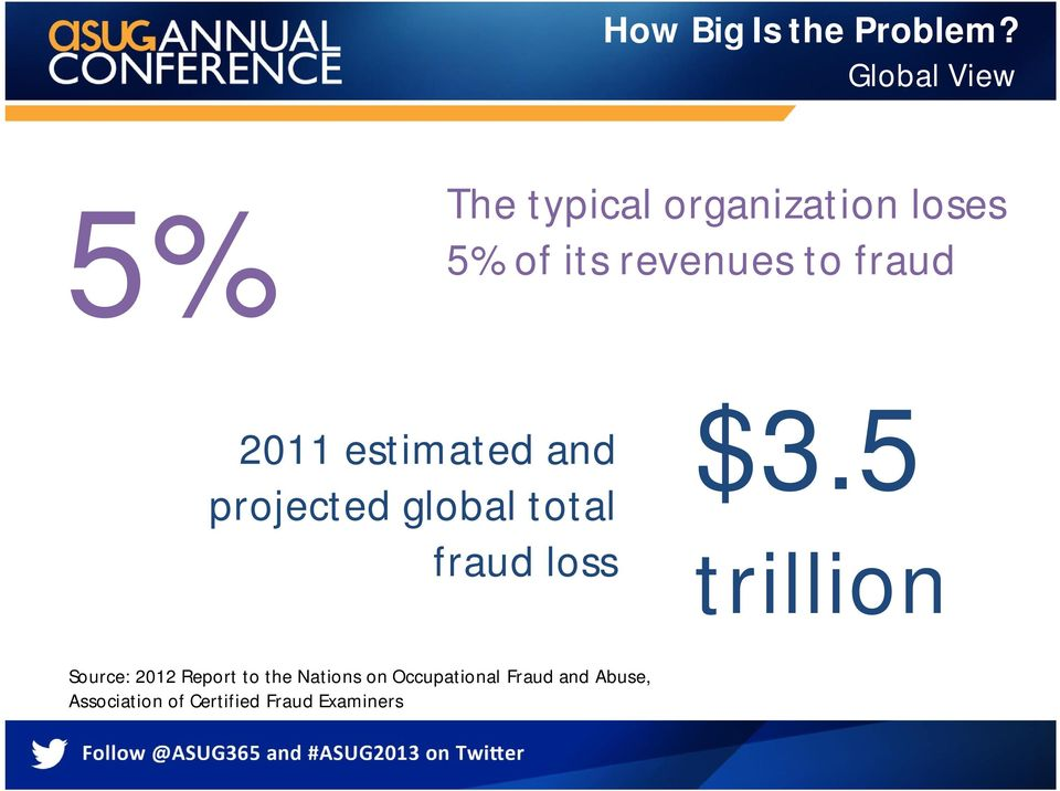 fraud 2011 estimated and projected global total fraud loss $3.