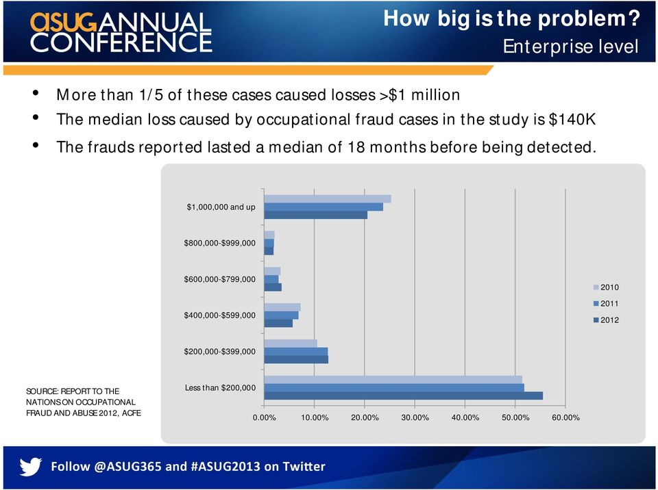 cases in the study is $140K The frauds reported lasted a median of 18 months before being detected.