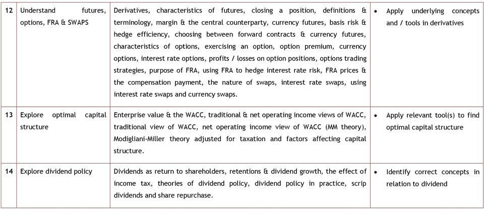 option positions, options trading strategies, purpose of FRA, using FRA to hedge interest rate risk, FRA prices & the compensation payment, the nature of swaps, interest rate swaps, using interest