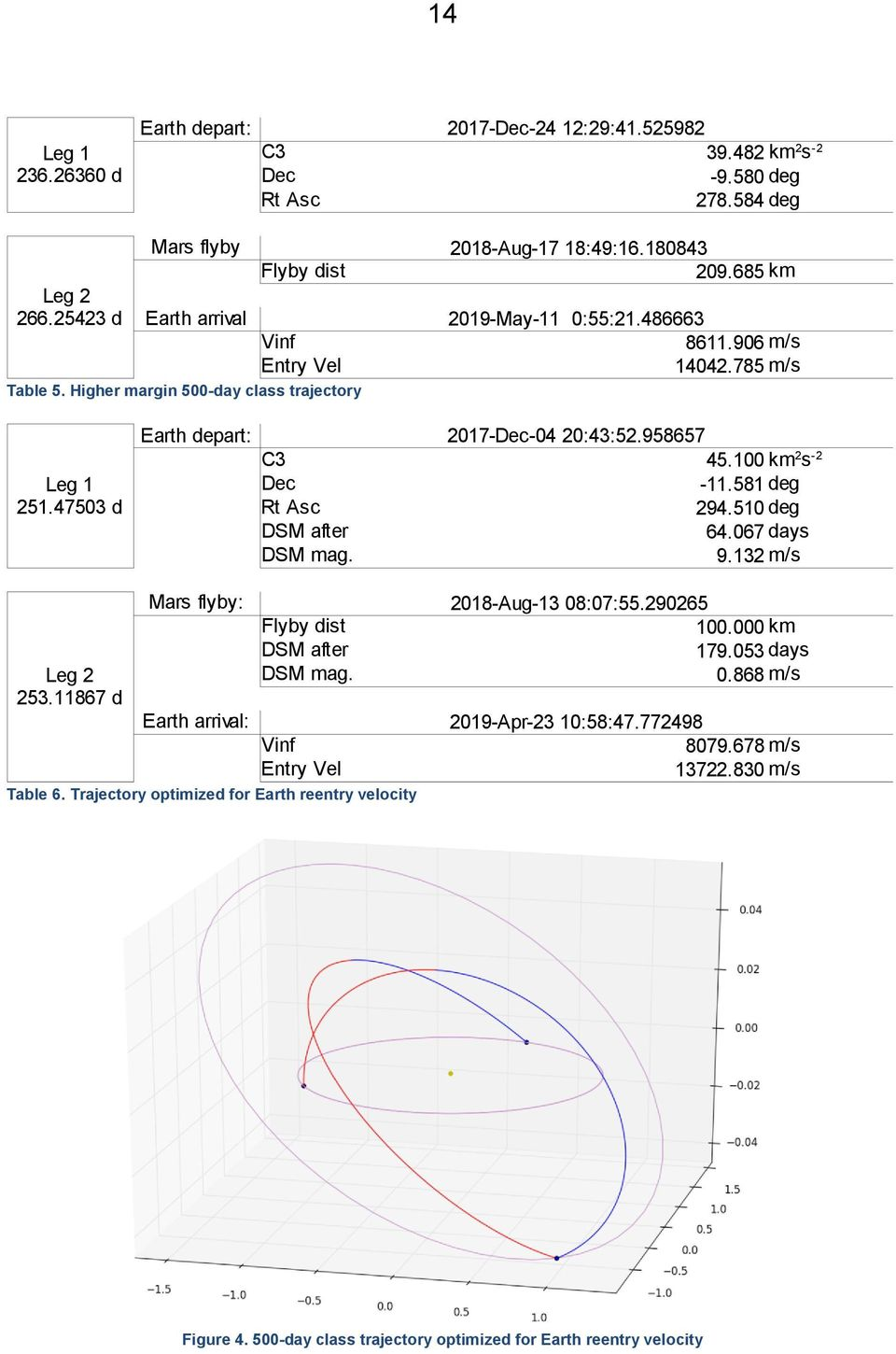 958657 C3 45.100 km 2 s -2 Dec Rt Asc -11.581 deg 294.510 deg DSM after 64.067 days DSM mag. 9.132 m/s Leg 2 253.11867 d Mars flyby: 2018-Aug-13 08:07:55.290265 Flyby dist 100.000 km DSM after 179.