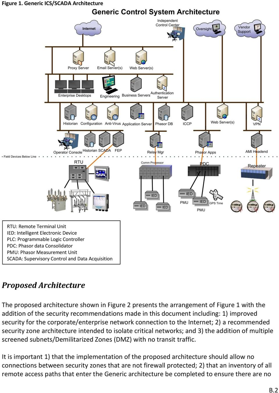Supervisory Control and Data Acquisition Proposed Architecture The proposed architecture shown in Figure 2 presents the arrangement of Figure 1 with the addition of the security recommendations made