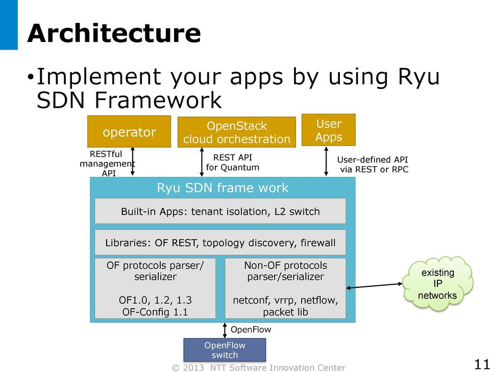 User-defined API via REST or RPC Libraries: OF REST, topology discovery, firewall OF protocols parser/ serializer