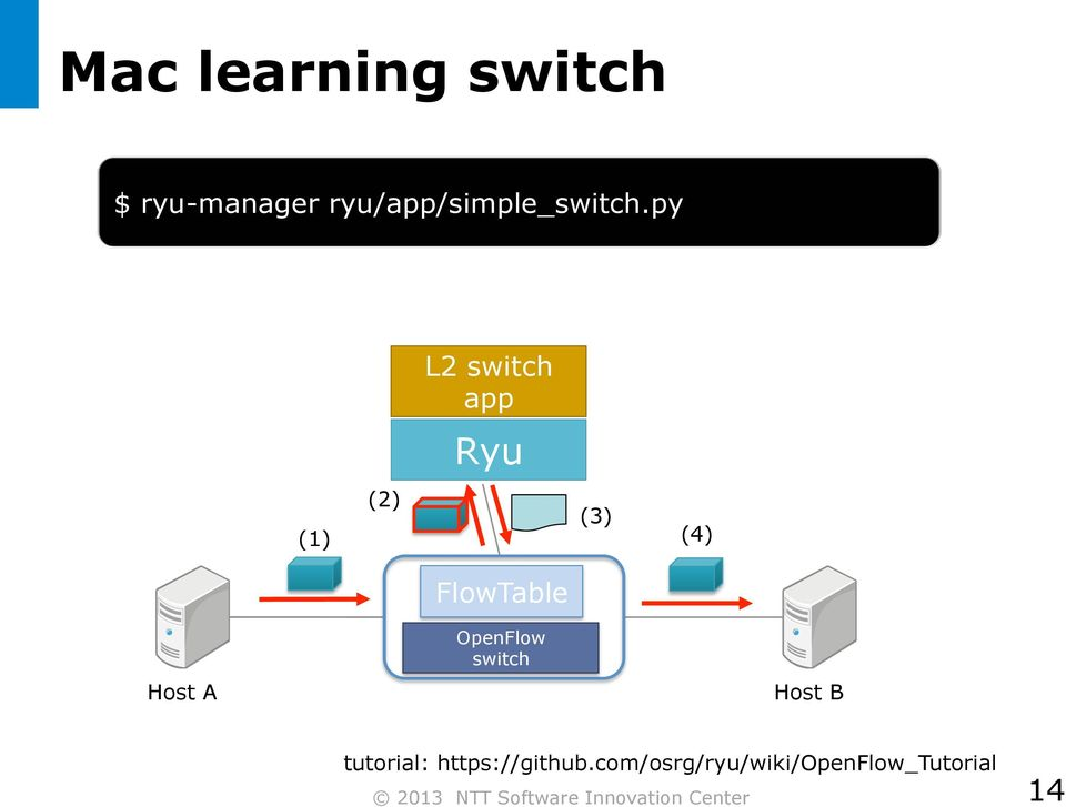 py L2 switch app Ryu (1) (2) (3) (4) Host A