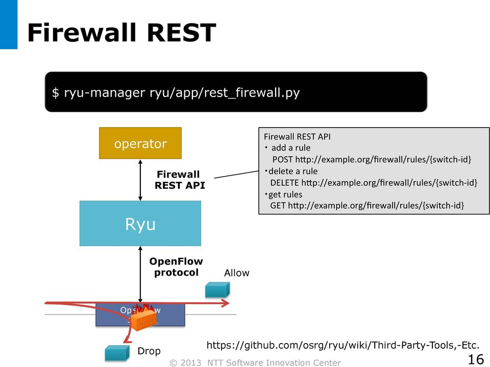 org/firewall/rules/{switch- id} delete a rule DELETE h4p://example.