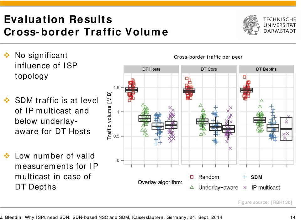 volume [MiB] Low number of valid measurements for IP multicast in case of DT Depths SDM Figure source: