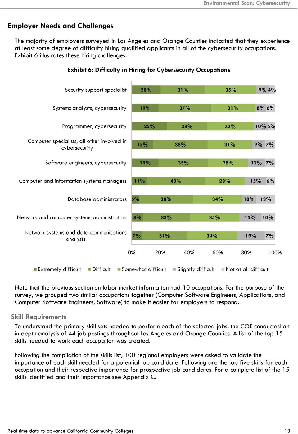 Exhibit 6: Difficulty in Hiring for Cybersecurity Occupations Security support specialist 20% 31% 35% 9% 4% Systems analysts, cybersecurity 19% 37% 31% Programmer, cybersecurity 25% 2 33% 10% 5%