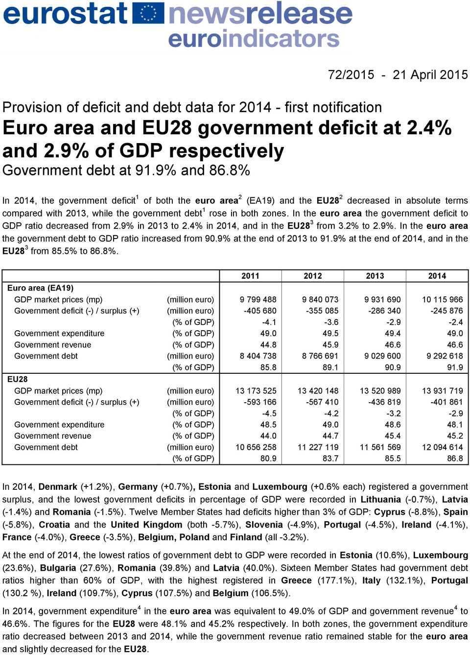 In the euro area the government deficit to GDP ratio decreased from 2.9% in 2013 to 2.4% in 2014, and in the EU28 3 from 3.2% to 2.9%. In the euro area the government debt to GDP ratio increased from 90.