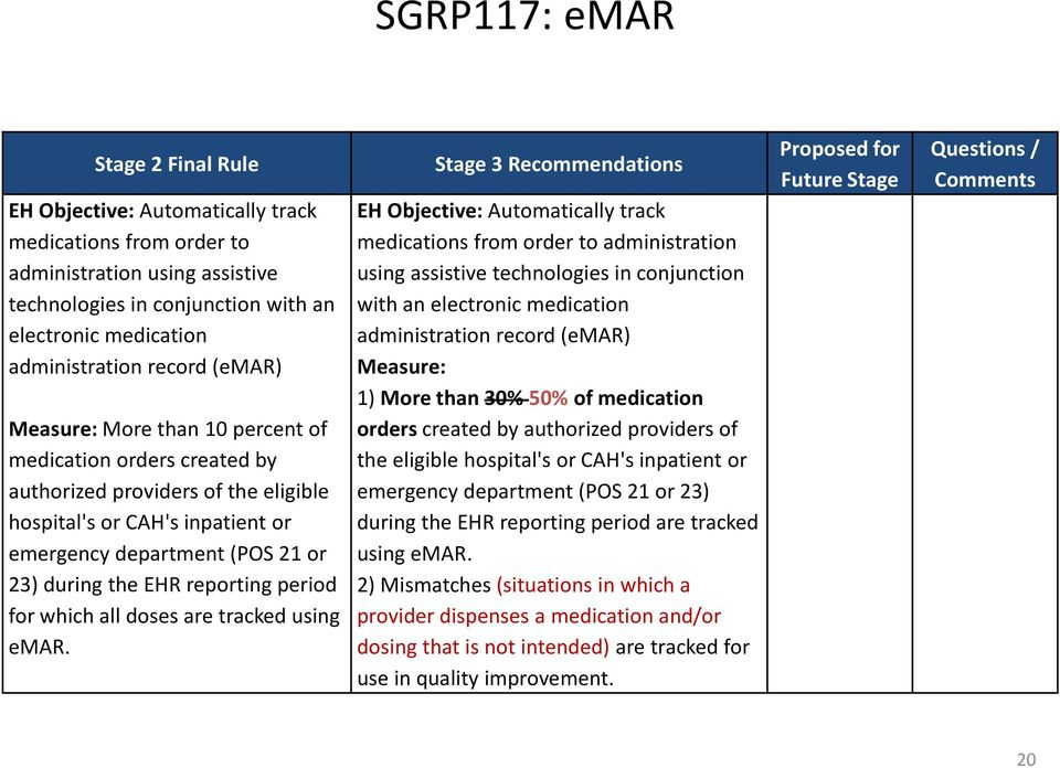 reporting period for which all doses are tracked using emar.