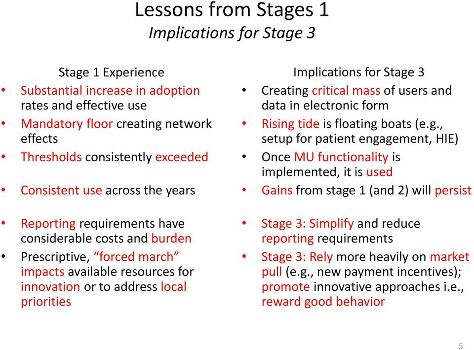 Implications for Stage
