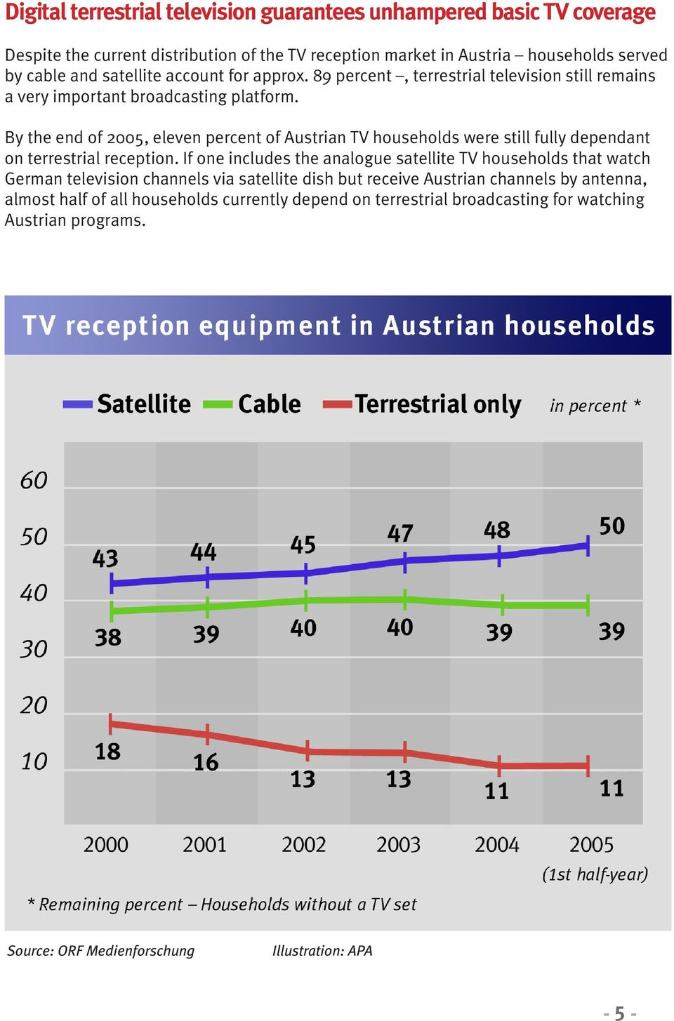 By the end of 2005, eleven percent of Austrian TV households were still fully dependant on terrestrial reception.