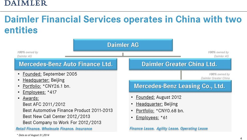 Daimler financial services in china alexandre mallmann for Mercedes benz financial services online payment