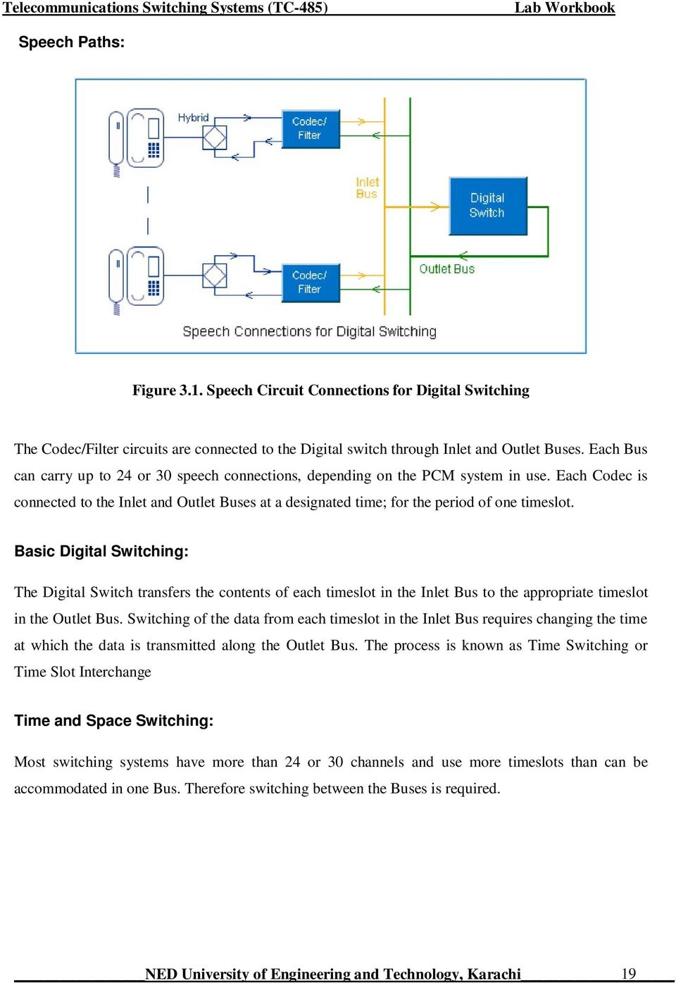 Basic Digital Switching: The Digital Switch transfers the contents of each timeslot in the Inlet Bus to the appropriate timeslot in the Outlet Bus.