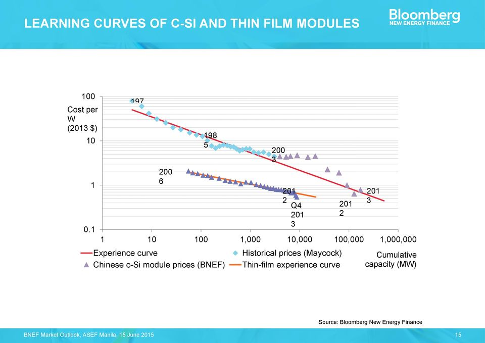 curve Chinese c-si module prices (BNEF) 200 3 201 2 Q4 201 3 Historical