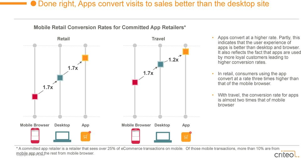 In retail, consumers using the app convert at a rate three times higher than that of the mobile browser.