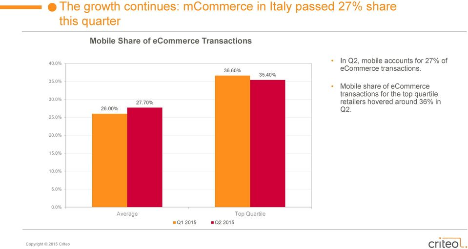 40% In Q2, mobile accounts for 27% of ecommerce transactions.