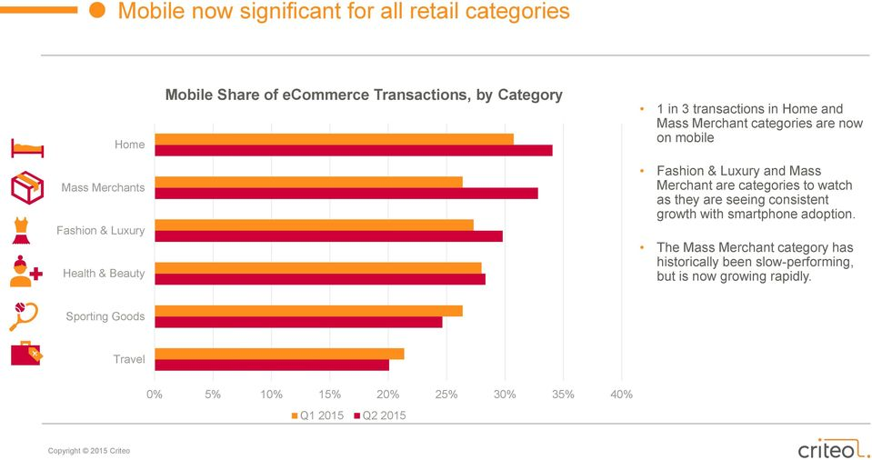 Merchant are categories to watch as they are seeing consistent growth with smartphone adoption.