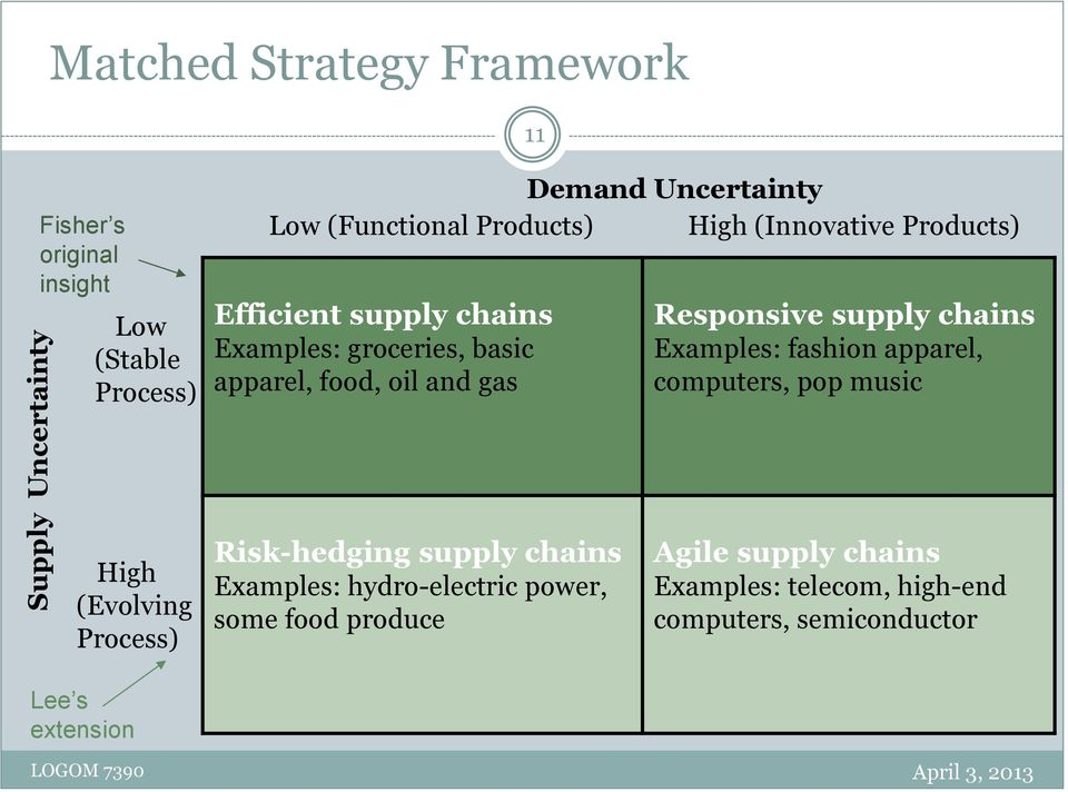 Responsive supply chains Examples: fashion apparel, computers, pop music High (Evolving Process) Lee s extension Risk-hedging