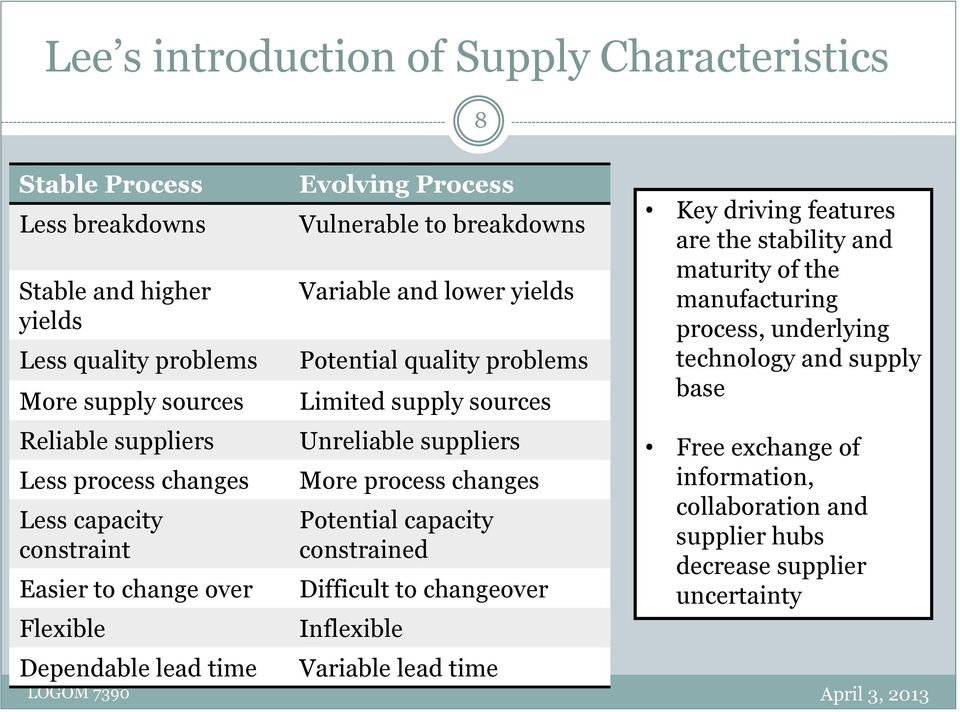 Limited supply sources Unreliable suppliers More process changes Potential capacity constrained Difficult to changeover Inflexible Variable lead time Key driving features are the