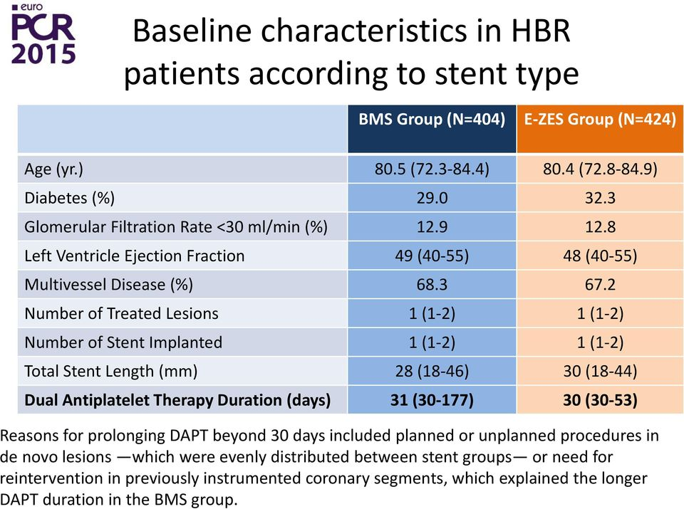 2 Number of Treated Lesions 1 (1-2) 1 (1-2) Number of Stent Implanted 1 (1-2) 1 (1-2) Total Stent Length (mm) 28 (18-46) 30 (18-44) Dual Antiplatelet Therapy Duration (days) 31 (30-177) 30 (30-53)