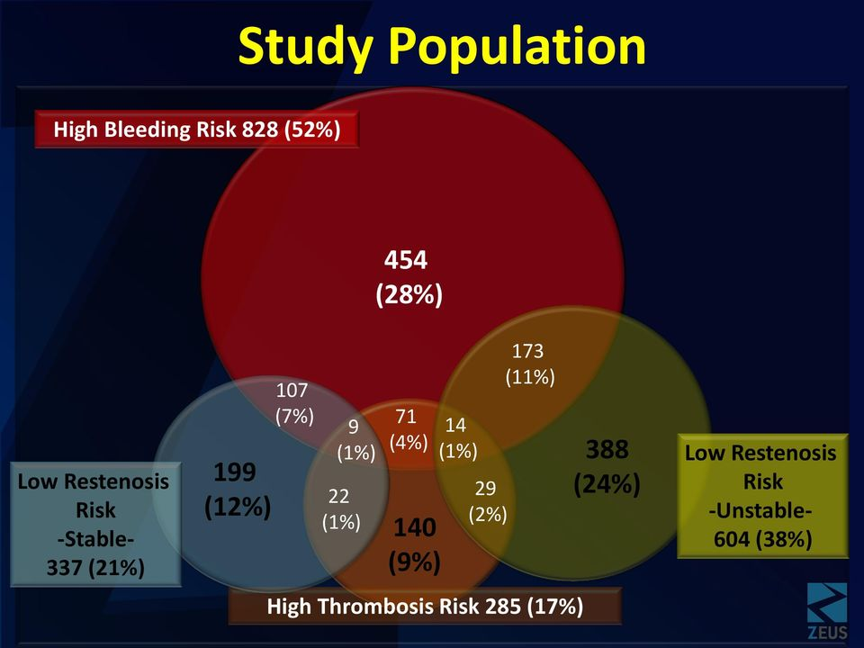 (1%) 71 (4%) 140 (9%) 14 (1%) 29 (2%) 173 (11%) High Thrombosis