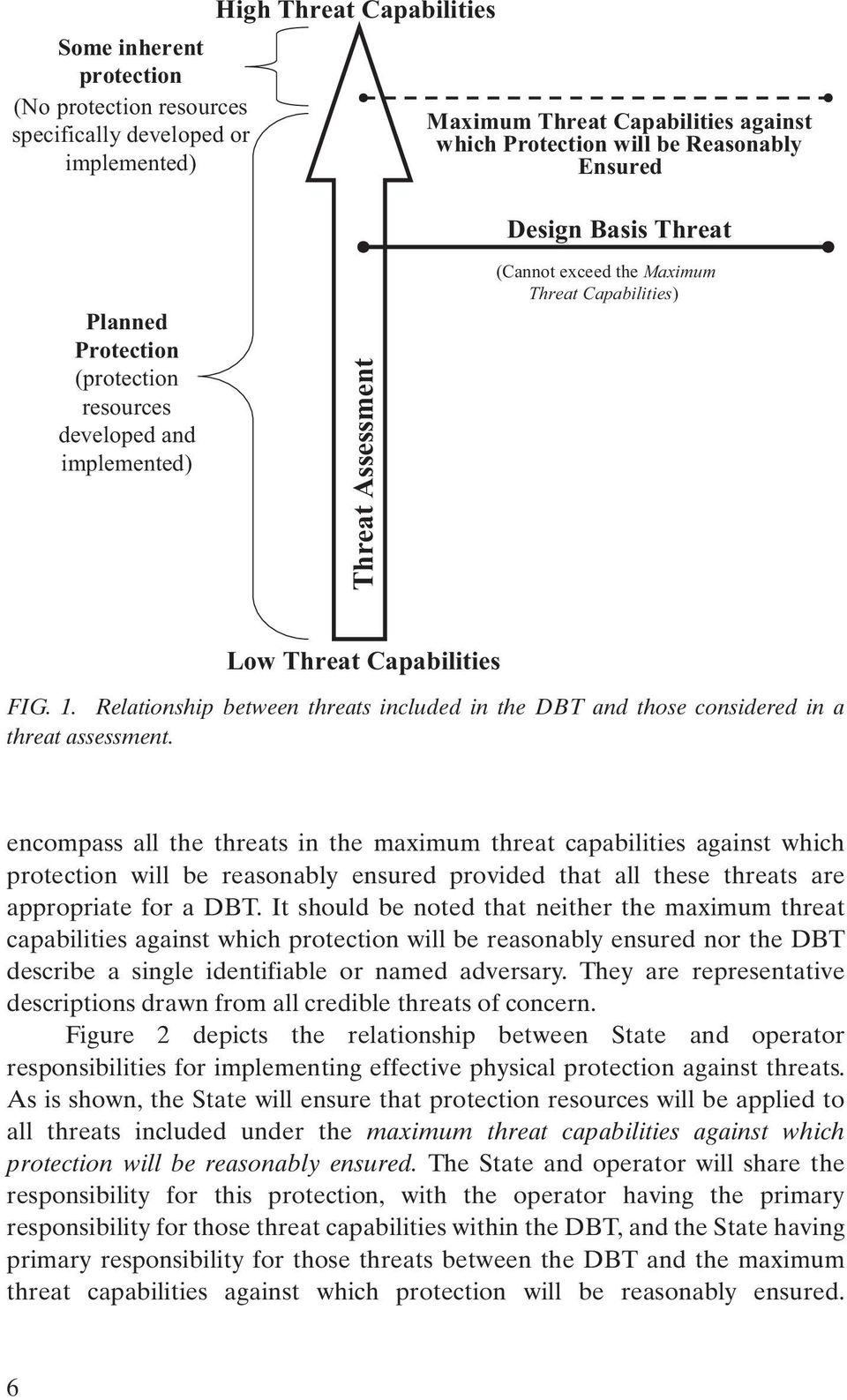 Relationship between threats included in the DBT and those considered in a threat assessment.
