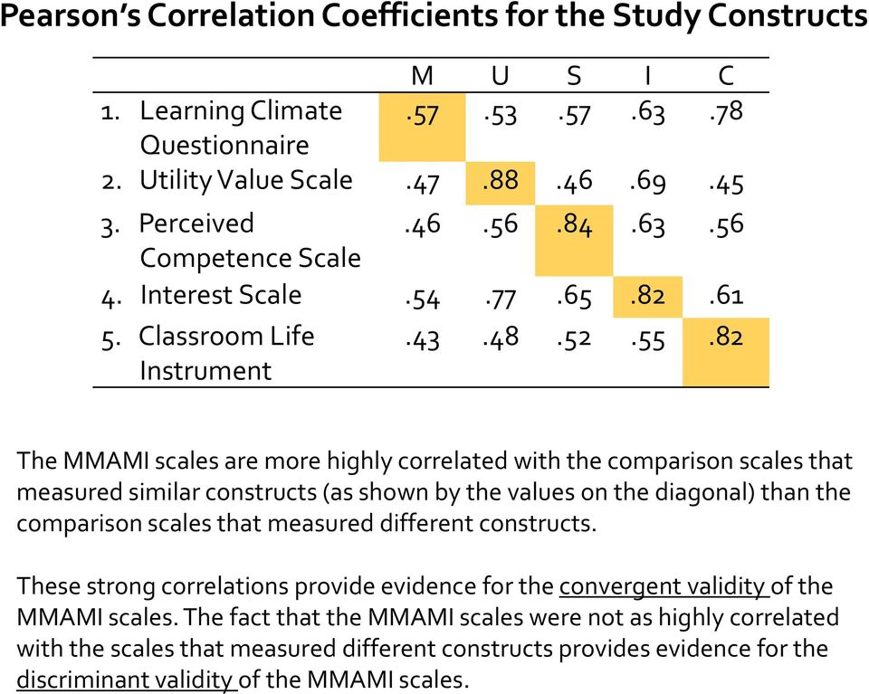 82 The MMAMI scales are more highly correlated with the comparison scales that measured similar constructs (as shown by the values on the diagonal) than the comparison scales that measured