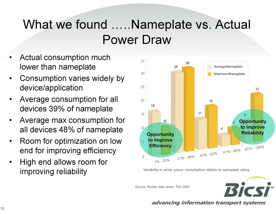 Average consumption for all devices 39% of nameplate Average max consumption for all devices 48% of nameplate Room