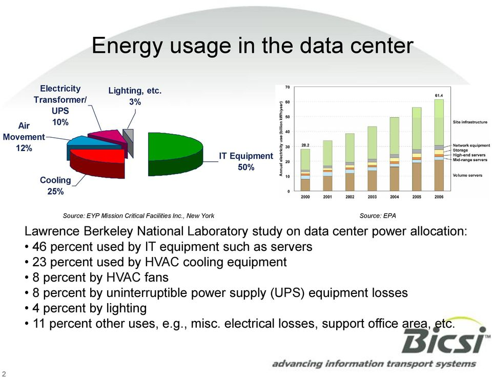 , New York Source: EPA Lawrence Berkeley National Laboratory study on data center power allocation: 46 percent used by IT equipment such