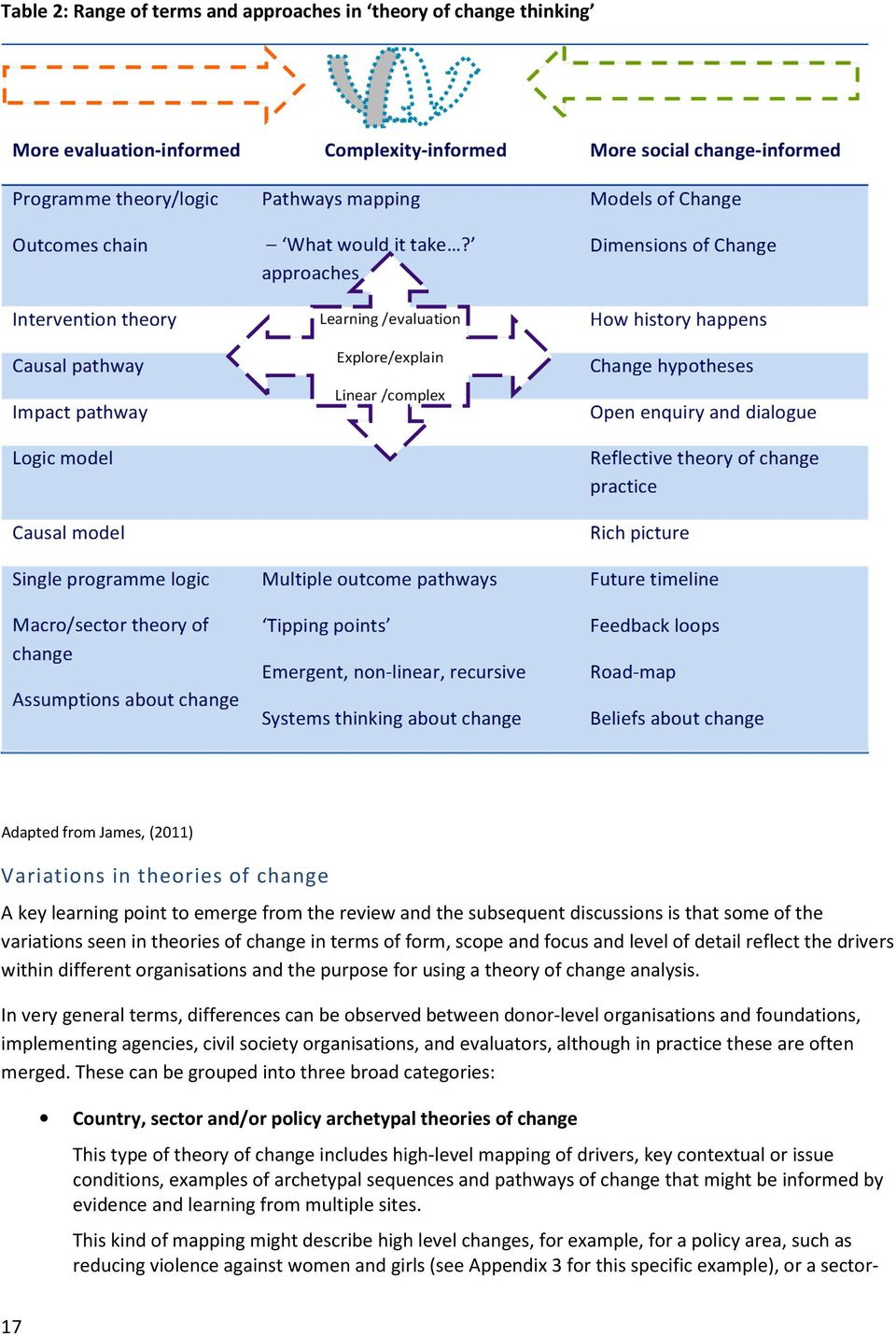 using a theory of change analysis.