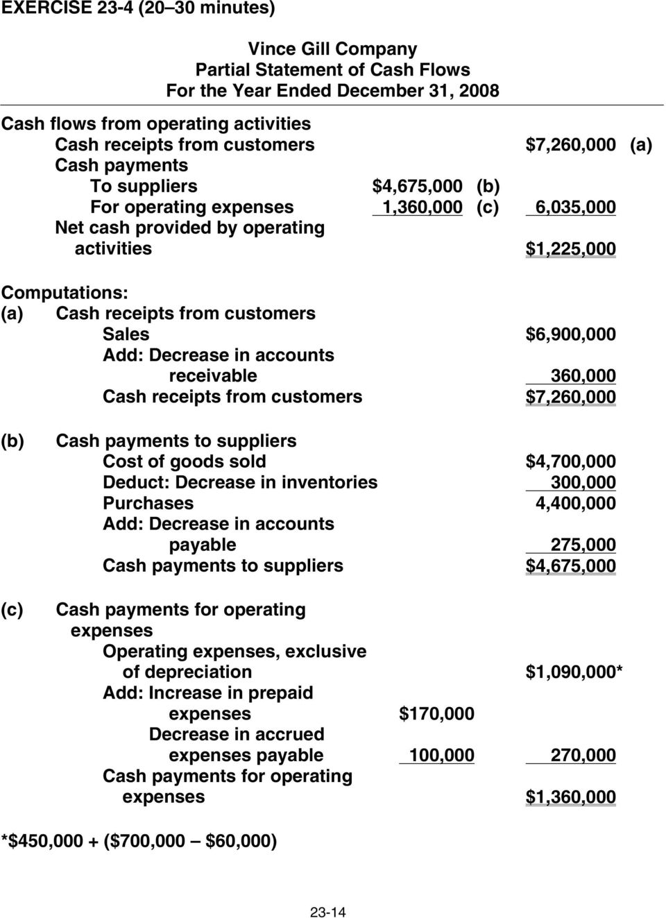 $6,900,000 Add: Decrease in accounts Add: receivable 360,000 Cash receipts from customers $7,260,000 (b) (c) Cash payments to suppliers Cost of goods sold $4,700,000 Deduct: Decrease in inventories
