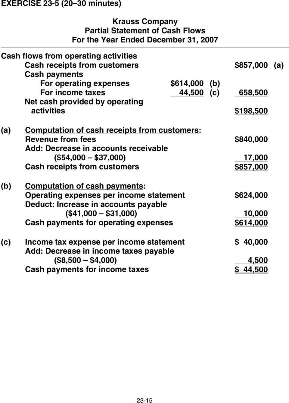 fees $840,000 Add: Decrease in accounts receivable Add: ($54,000 $37,000) 17,000 Cash receipts from customers $857,000 Computation of cash payments: Operating expenses per income statement $624,000