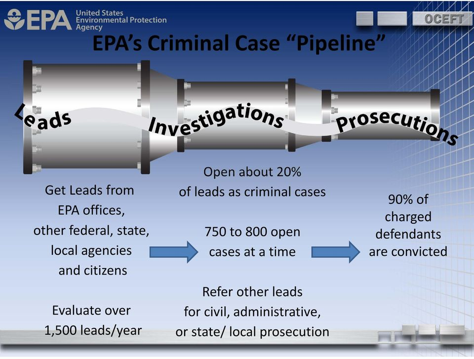 leads as criminal cases 750 to 800 open cases at a time Refer other leads for