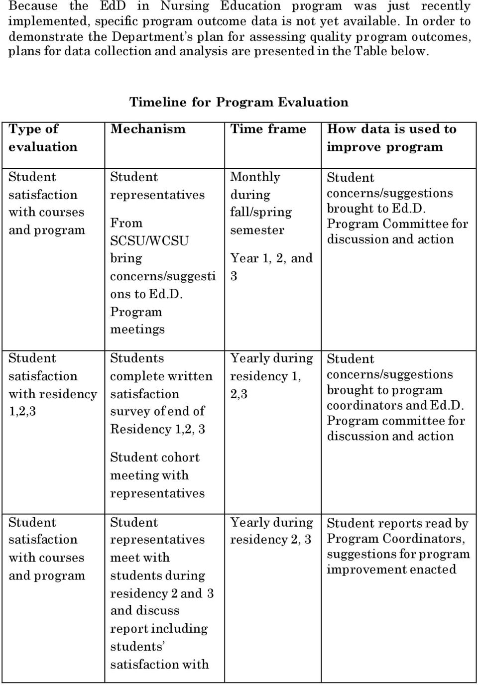 Timeline for Program Evaluation Type of evaluation Mechanism Time frame How data is used to improve program satisfaction with courses and program representatives From SCSU/WCSU bring