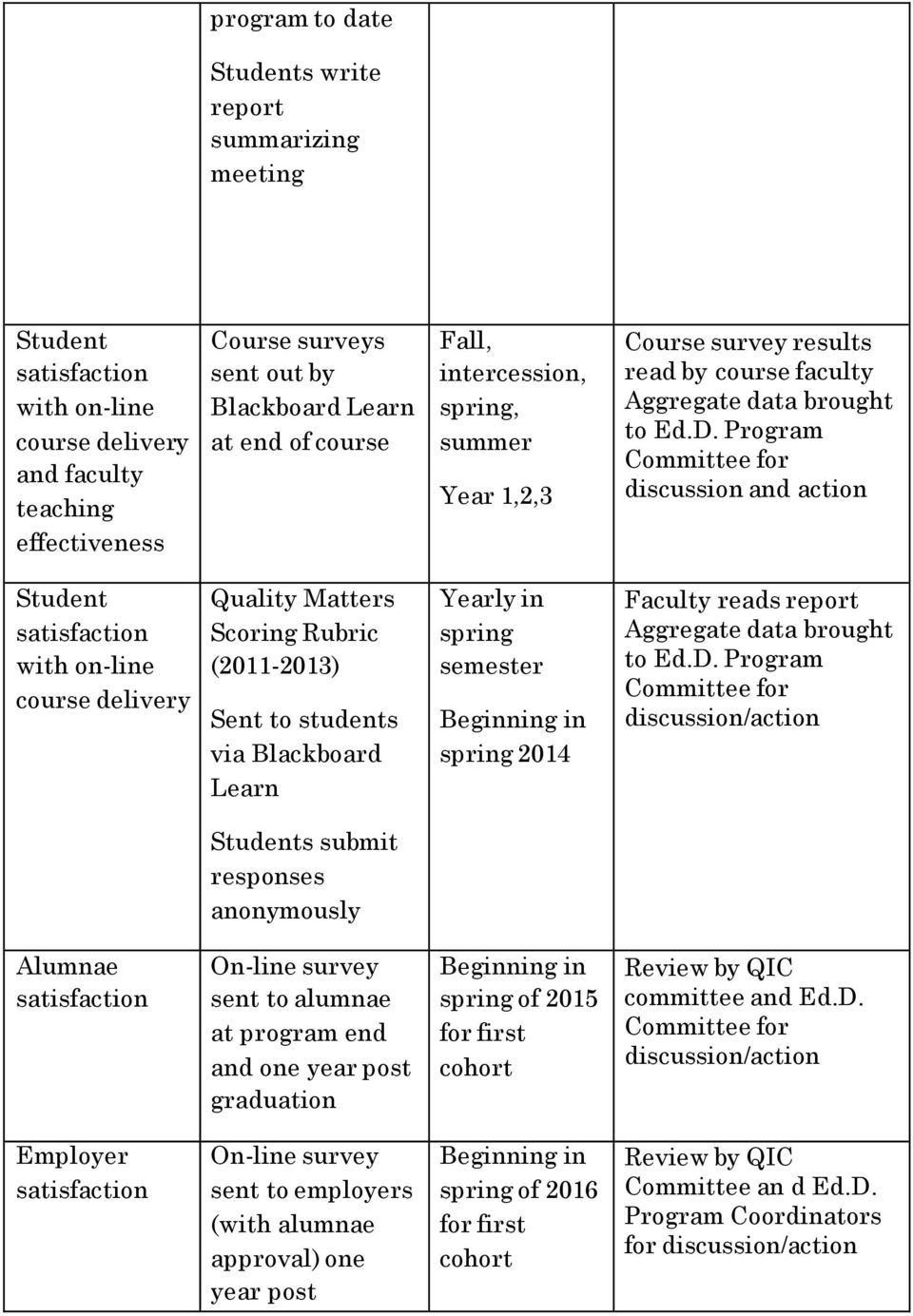 Program Committee for discussion and action satisfaction with on-line course delivery Quality Matters Scoring Rubric (2011-2013) Sent to students via Blackboard Learn Yearly in spring semester
