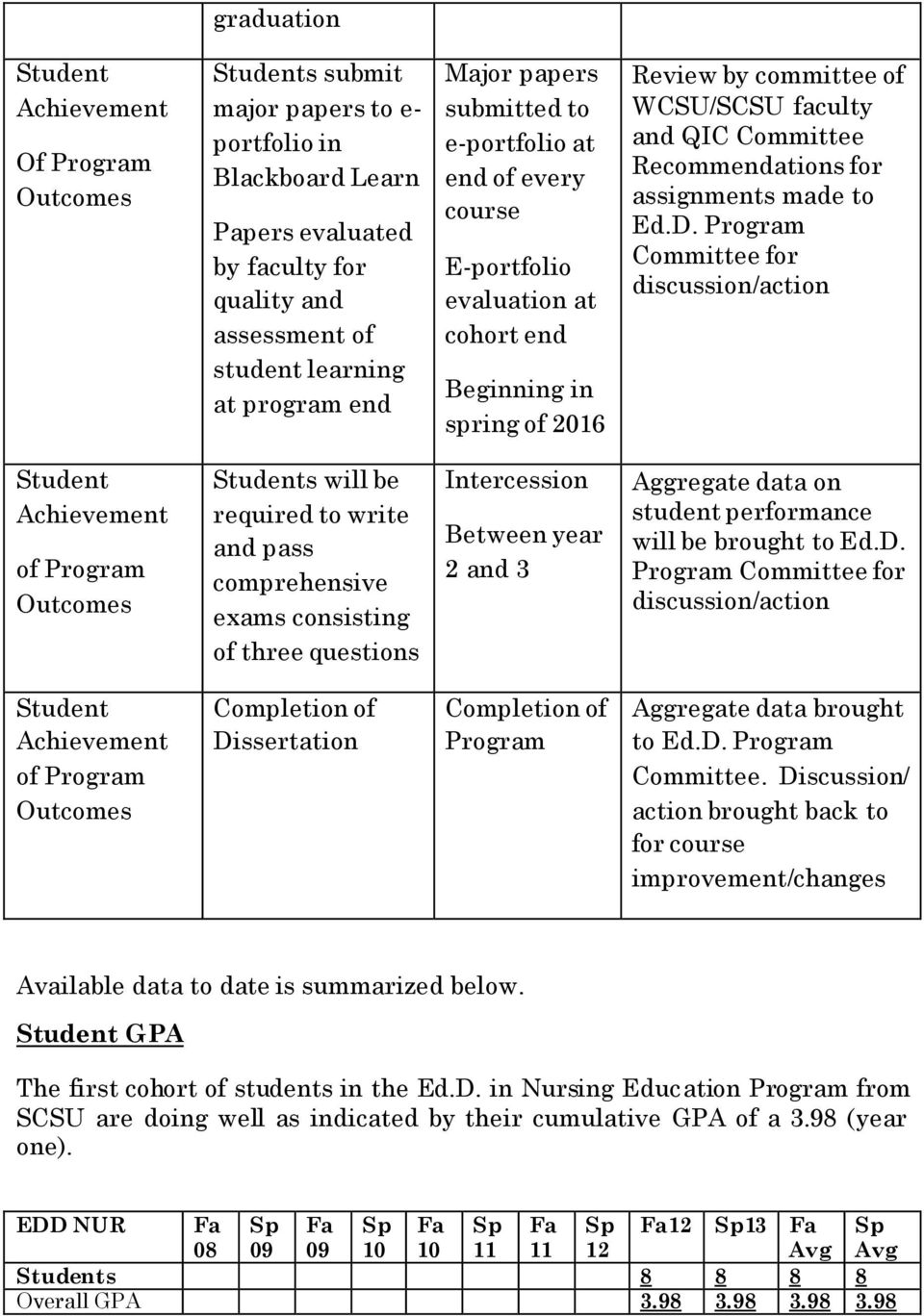 assignments made to Ed.D.