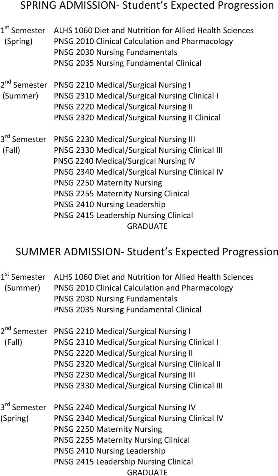 PNSG 2320 Medical/Surgical Nursing II Clinical 3 rd Semester PNSG 2230 Medical/Surgical Nursing III (Fall) PNSG 2330 Medical/Surgical Nursing Clinical III PNSG 2240 Medical/Surgical Nursing IV PNSG