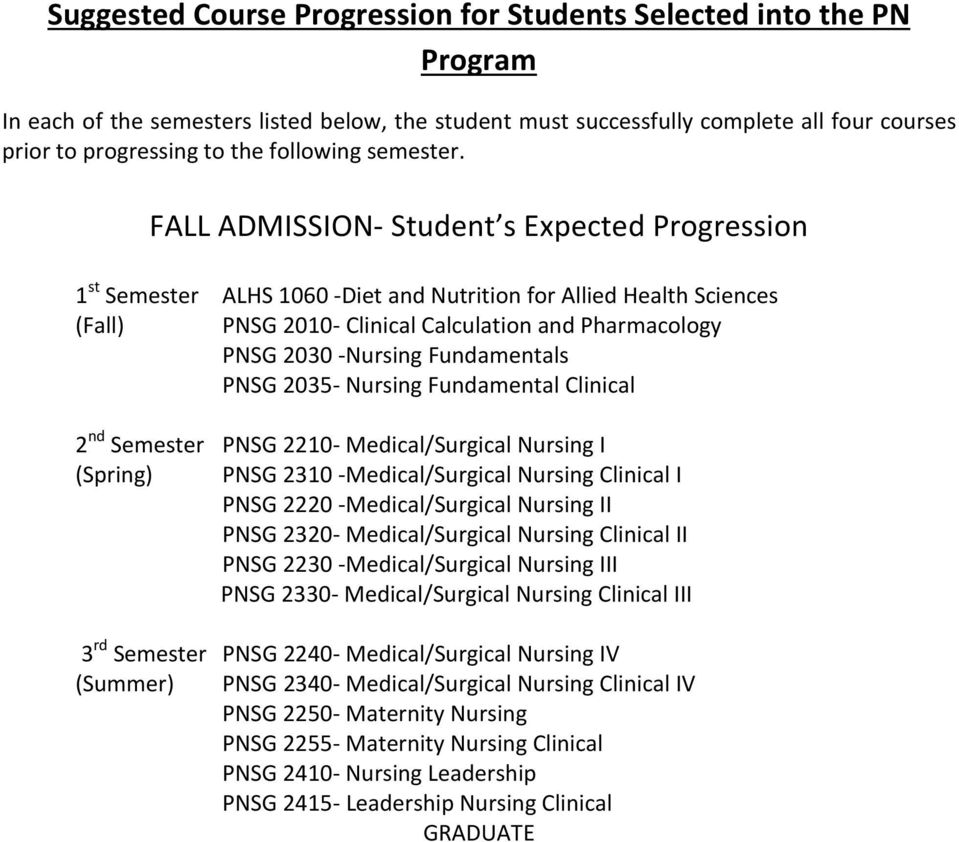 FALL ADMISSION- Student s Expected Progression 1 st Semester ALHS 1060 -Diet and Nutrition for Allied Health Sciences (Fall) PNSG 2010- Clinical Calculation and Pharmacology PNSG 2030 -Nursing