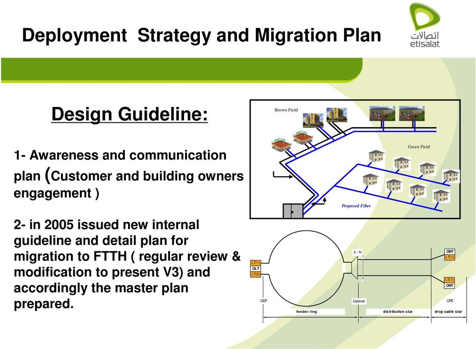 detail plan for migration to FTTH ( regular review & modification to present V3) and accordingly the master plan