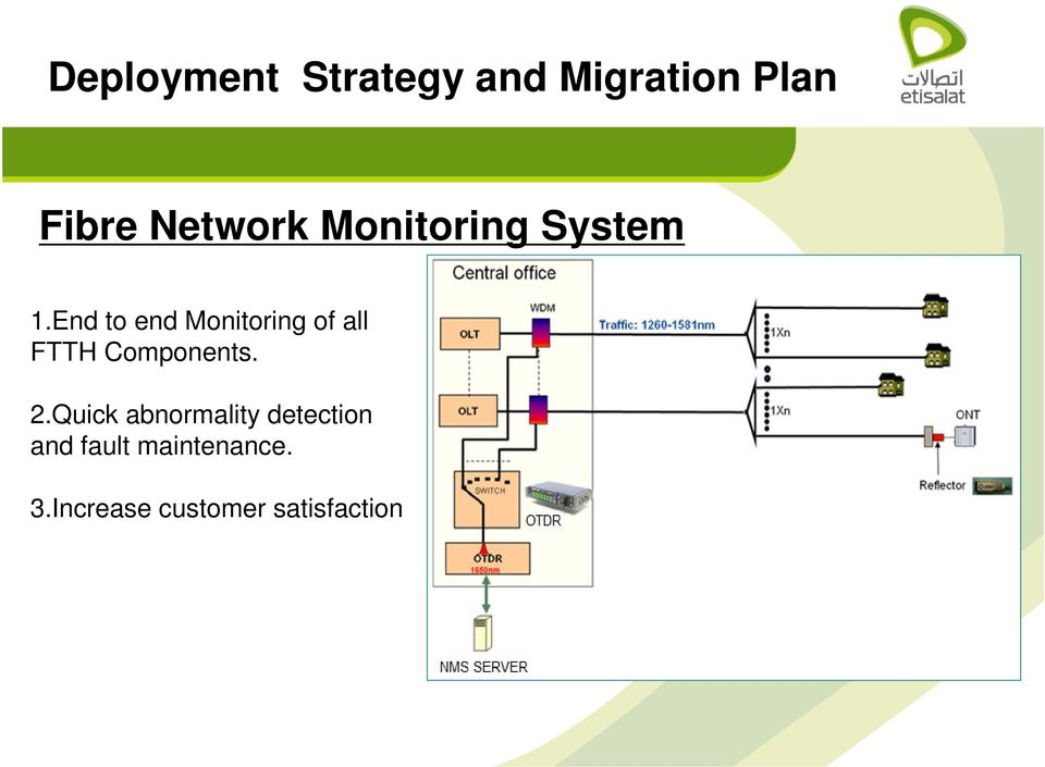 End to end Monitoring of all FTTH Components. 2.