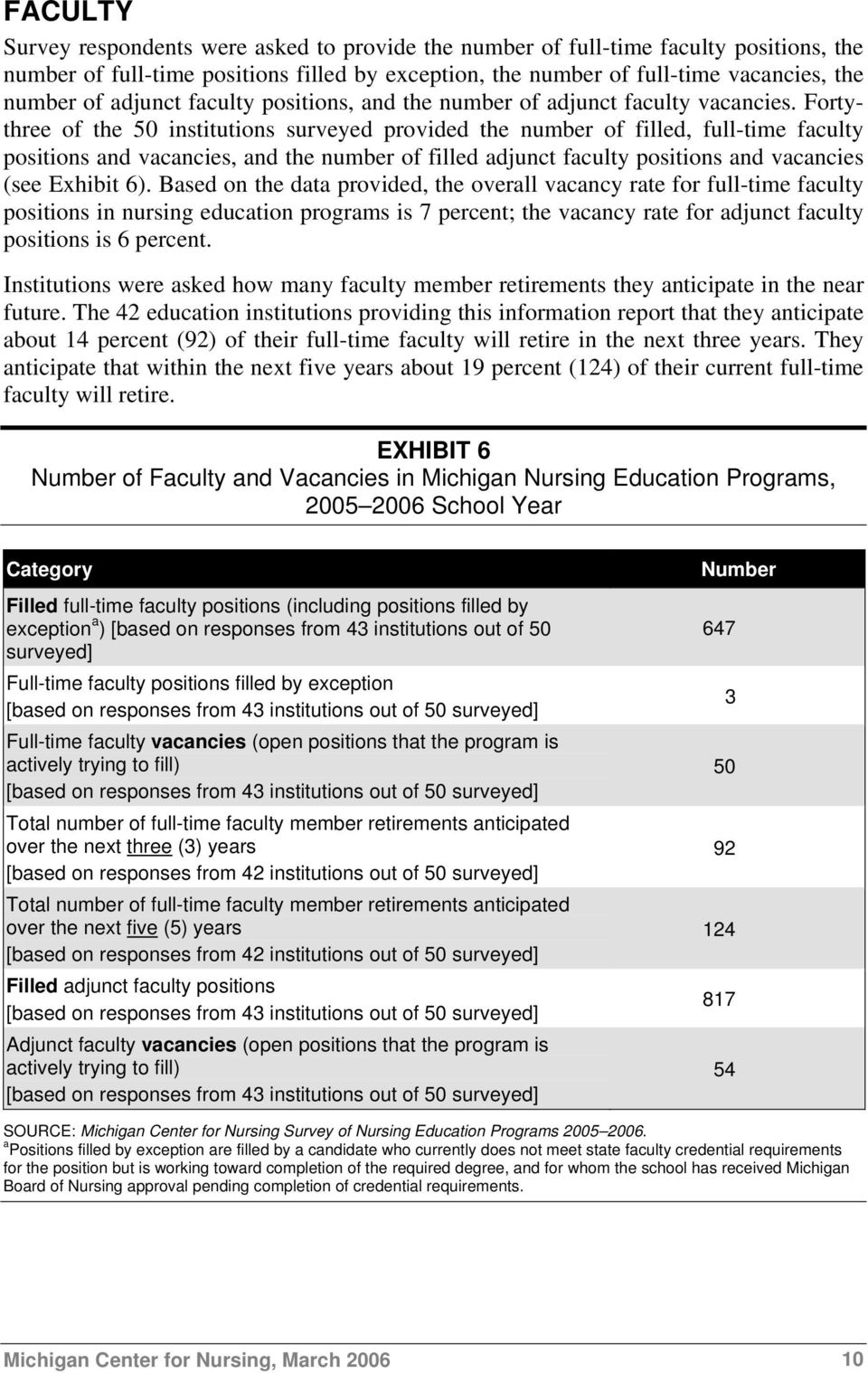 Fortythree of the 50 institutions surveyed provided the number of filled, full-time faculty positions and vacancies, and the number of filled adjunct faculty positions and vacancies (see Exhibit 6).