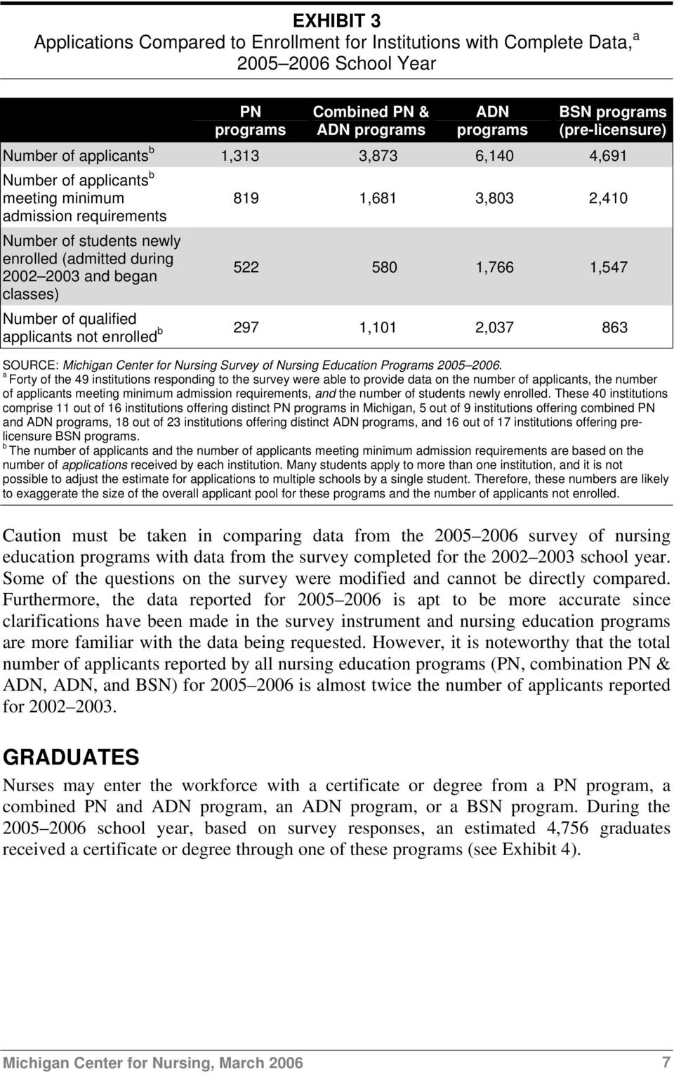 1,547 Number of qualified b 297 1,101 2,037 863 applicants not enrolled SOURCE: Michigan Center for Nursing Survey of Nursing Education Programs 2005 2006.