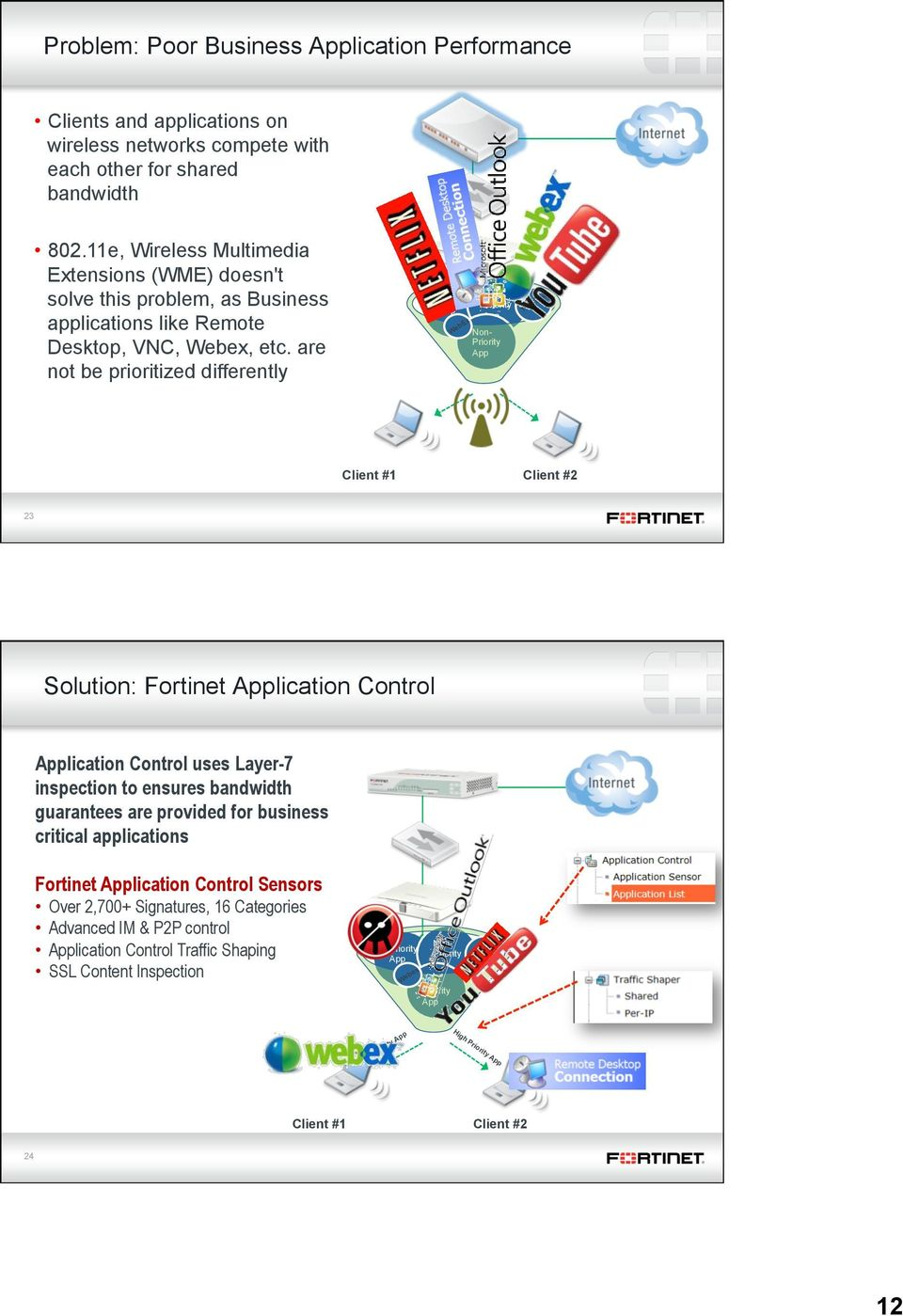 are not be prioritized differently Priority App WebEx Non- Priority App YouTube Client #1 Client #2 23 Solution: Fortinet Application Control Application Control uses Layer-7 inspection to ensures
