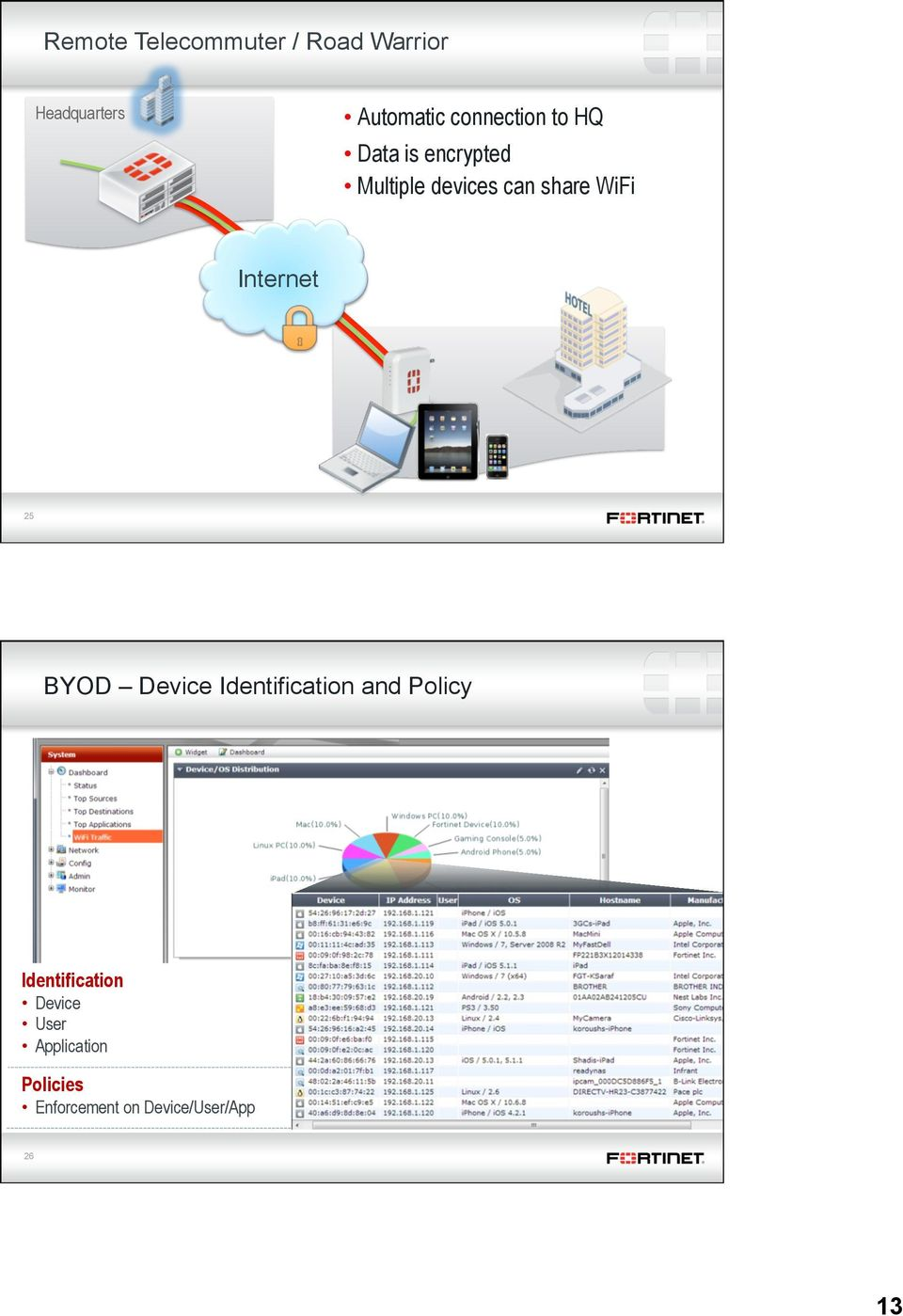 WiFi Internet 25 BYOD Device Identification and Policy