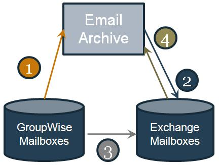 Plan to combine email archiving with email platform migrations, when possible, for smoother platform migrations Prepare for Integration Most vendors cite compatibility with more than just Exchange,