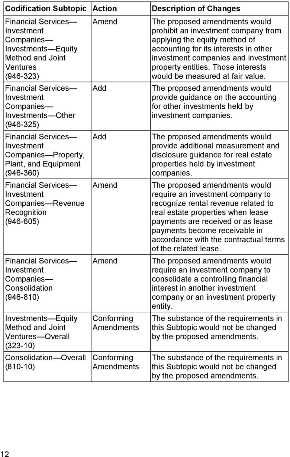 Consolidation (946-810) Investments Equity Method and Joint Ventures Overall (323-10) Consolidation Overall (810-10) Amend Add Add Amend Amend Conforming Amendments Conforming Amendments Description