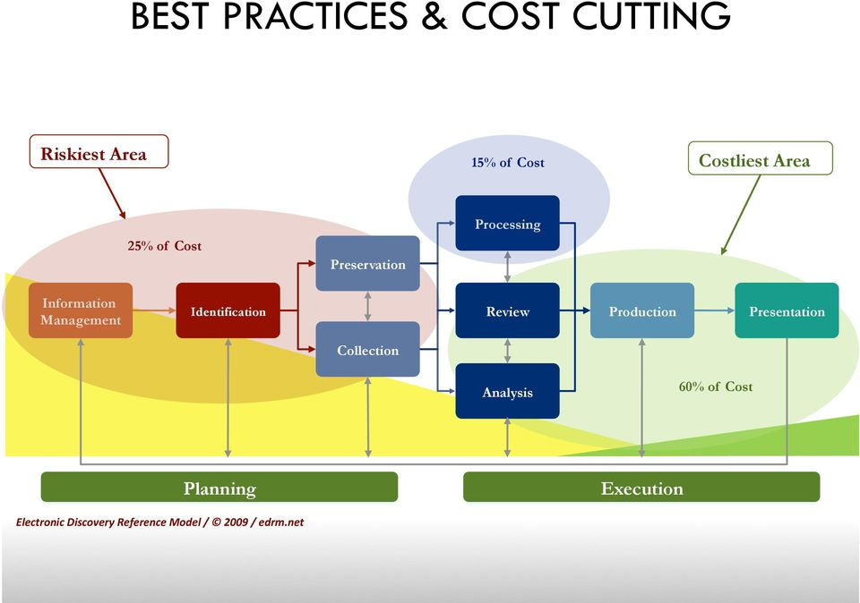 Identification Review Production Presentation Collection Analysis 60%