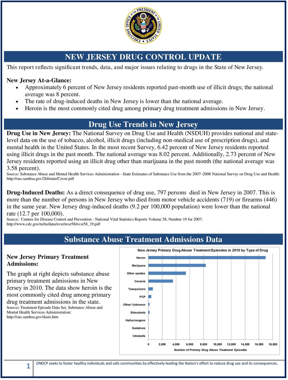 The rate of drug-induced deaths in New Jersey is lower than the national average. Heroin is the most commonly cited drug among primary drug treatment admissions in New Jersey.