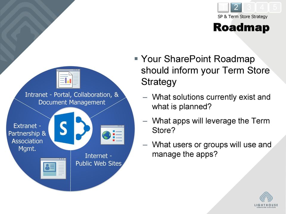 Internet - Public Web Sites Your SharePoint Roadmap should inform your Term Store Strategy