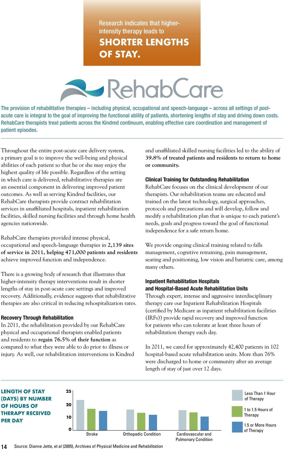 patients, shortening lengths of stay and driving down costs. RehabCare therapists treat patients across the Kindred continuum, enabling effective care coordination and management of patient episodes.
