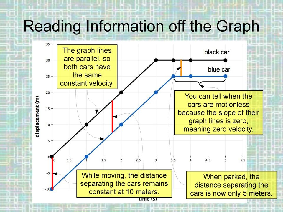 You can tell when the cars are motionless because the slope of their graph lines is zero,